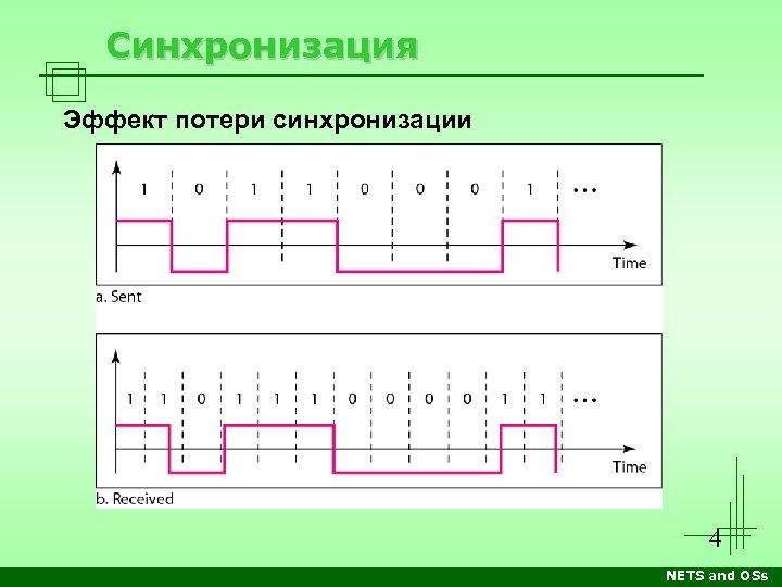 Синхронизация Эффект потери синхронизации 4 NETS and OSs