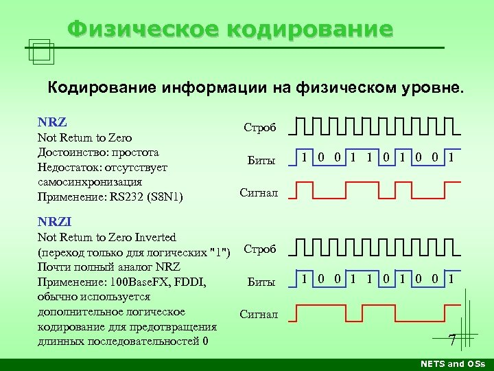Физическое кодирование Кодирование информации на физическом уровне. NRZ Not Return to Zero Достоинство: простота