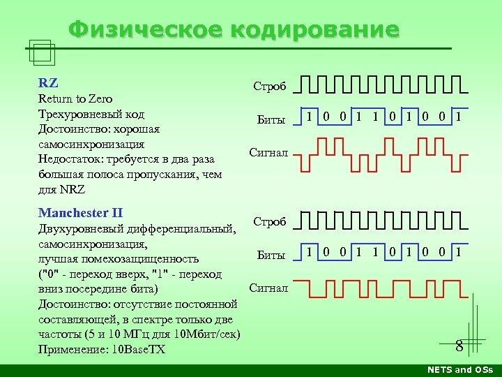 Физическое кодирование RZ Return to Zero Трехуровневый код Достоинство: хорошая самосинхронизация Недостаток: требуется в