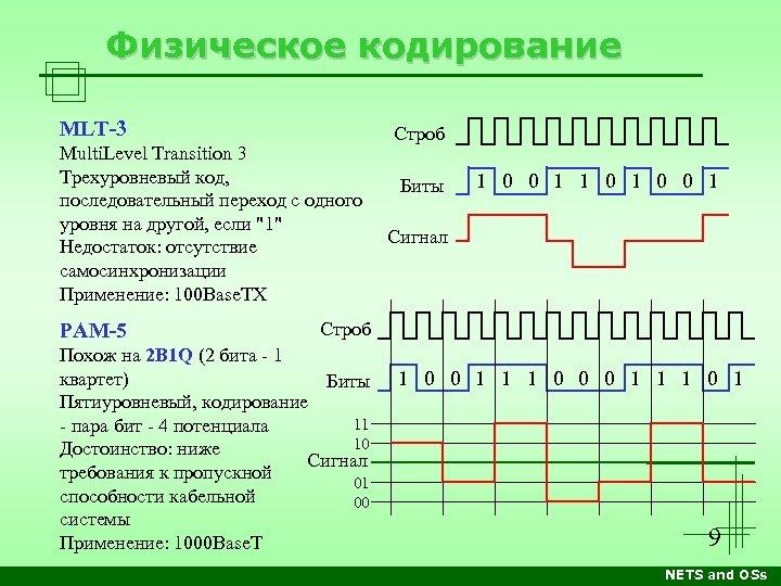 Физическое кодирование MLT-3 Multi. Level Transition 3 Трехуровневый код, последовательный переход с одного уровня