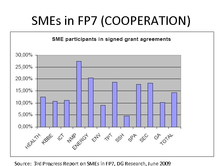 SMEs in FP 7 (COOPERATION) Source: 3 rd Progress Report on SMEs in FP