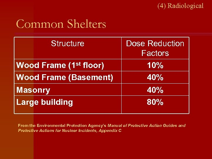 (4) Radiological Common Shelters Structure Wood Frame (1 st floor) Wood Frame (Basement) Masonry