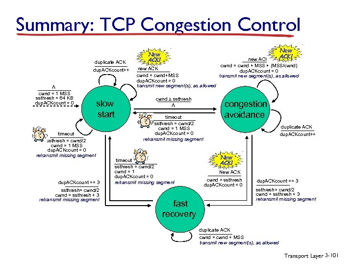 Summary: TCP Congestion Control duplicate ACK dup. ACKcount++ L cwnd = 1 MSS ssthresh