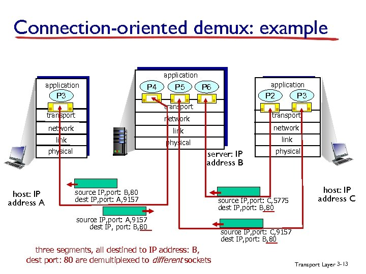 Connection-oriented demux: example application P 4 P 3 P 5 application P 6 P