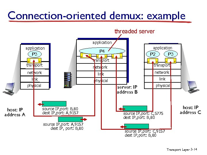 Connection-oriented demux: example threaded server application P 3 application P 4 P 3 P