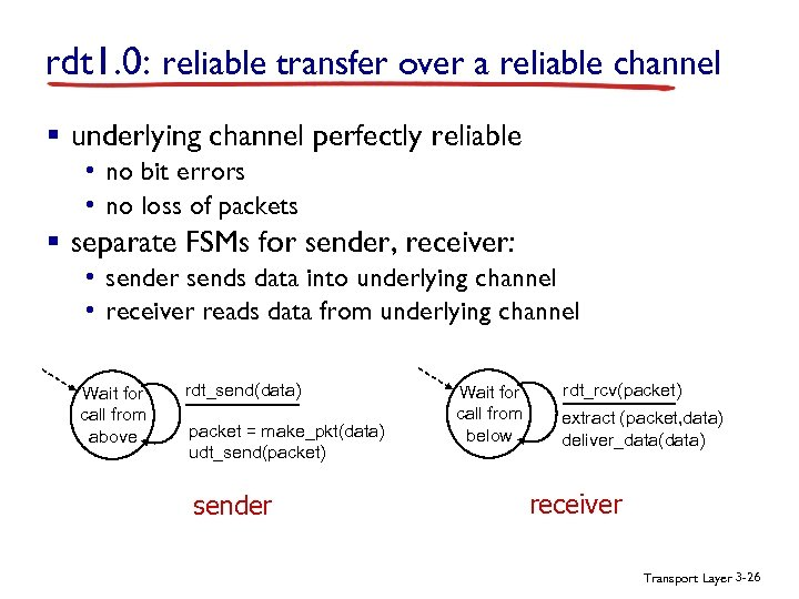 rdt 1. 0: reliable transfer over a reliable channel § underlying channel perfectly reliable
