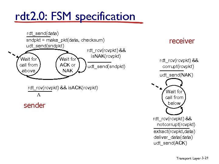 rdt 2. 0: FSM specification rdt_send(data) sndpkt = make_pkt(data, checksum) udt_send(sndpkt) rdt_rcv(rcvpkt) && is.