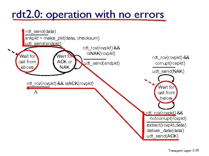 rdt 2. 0: operation with no errors rdt_send(data) snkpkt = make_pkt(data, checksum) udt_send(sndpkt) rdt_rcv(rcvpkt)