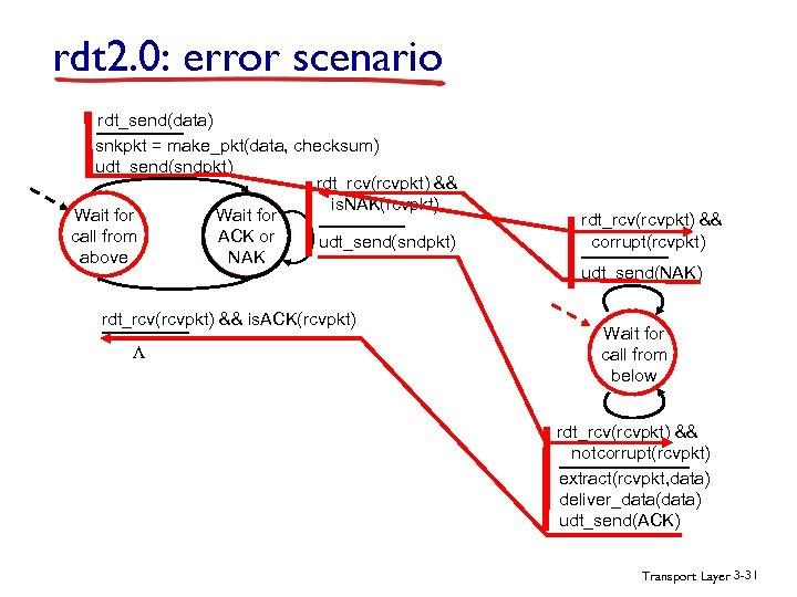 rdt 2. 0: error scenario rdt_send(data) snkpkt = make_pkt(data, checksum) udt_send(sndpkt) rdt_rcv(rcvpkt) && is.