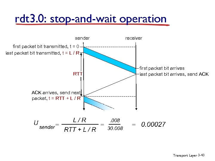 rdt 3. 0: stop-and-wait operation sender receiver first packet bit transmitted, t = 0