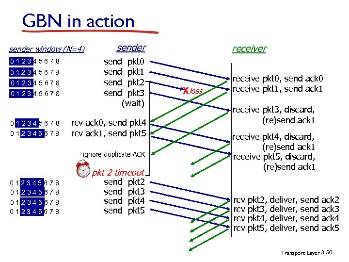 GBN in action sender window (N=4) 012345678 012345678 sender send pkt 0 send pkt