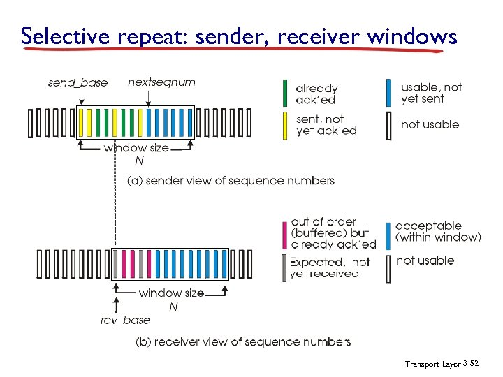 Selective repeat: sender, receiver windows Transport Layer 3 -52