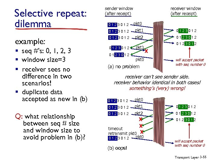 Selective repeat: dilemma example: § seq #'s: 0, 1, 2, 3 § window size=3