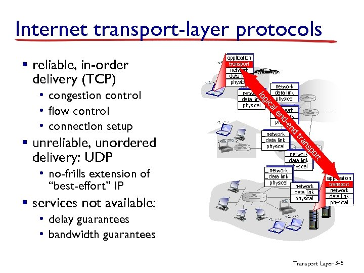 Internet transport-layer protocols § reliable, in-order delivery (TCP) network data link physical le ns