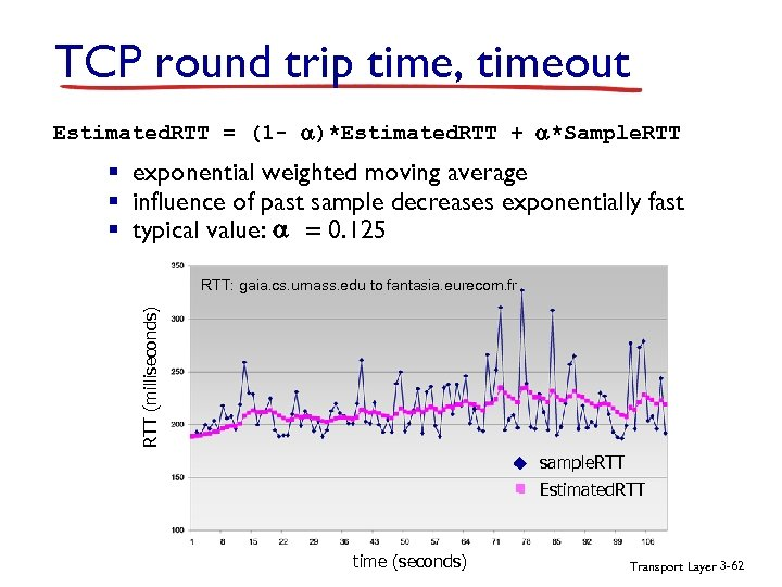 TCP round trip time, timeout Estimated. RTT = (1 - )*Estimated. RTT + *Sample.