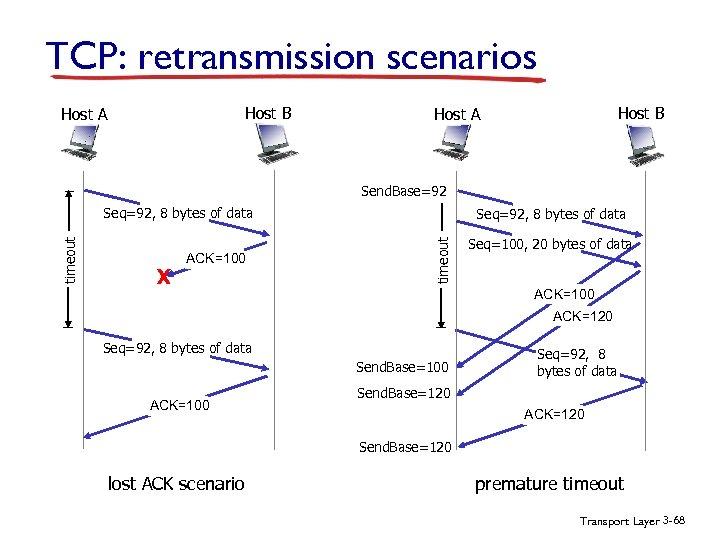 TCP: retransmission scenarios Host B Host A Send. Base=92 X ACK=100 Seq=92, 8 bytes