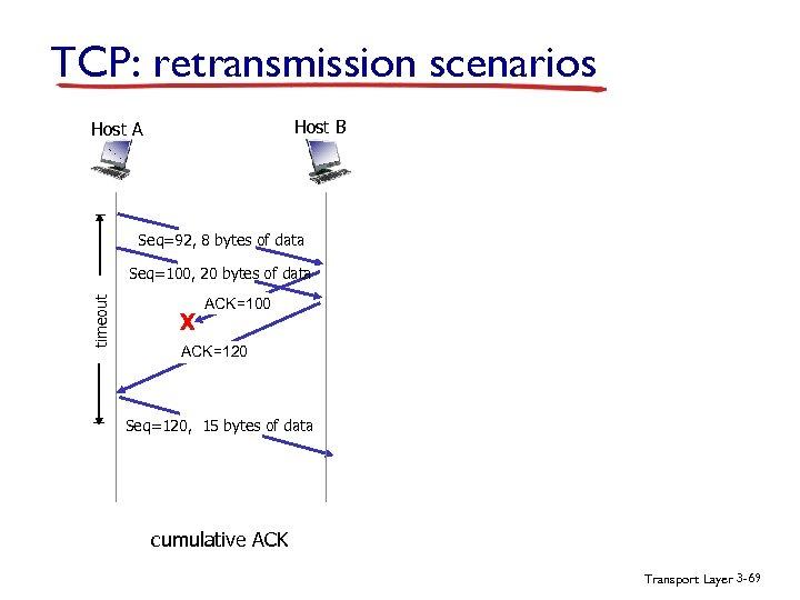TCP: retransmission scenarios Host B Host A Seq=92, 8 bytes of data timeout Seq=100,