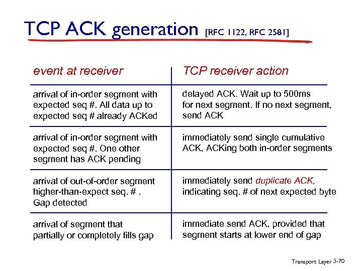 TCP ACK generation [RFC 1122, RFC 2581] event at receiver TCP receiver action arrival