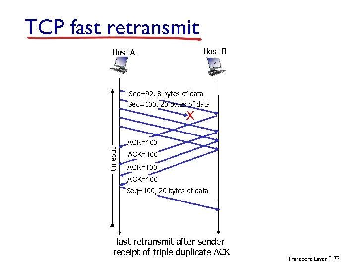 TCP fast retransmit Host B Host A Seq=92, 8 bytes of data Seq=100, 20