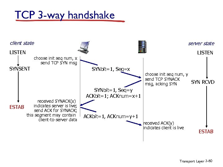 TCP 3 -way handshake client state server state LISTEN choose init seq num, x
