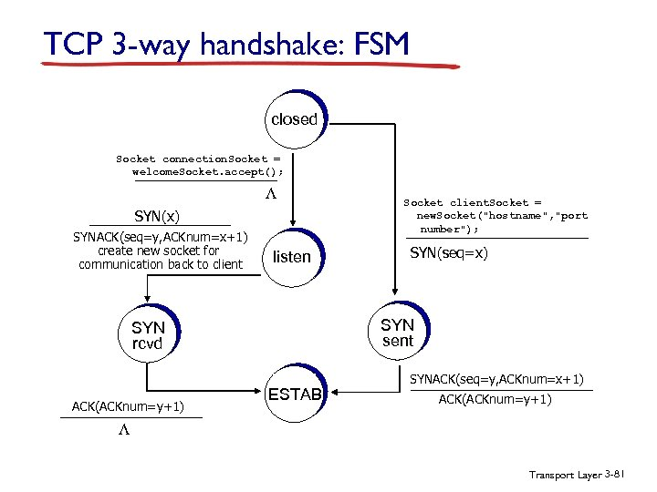 TCP 3 -way handshake: FSM closed Socket connection. Socket = welcome. Socket. accept(); L