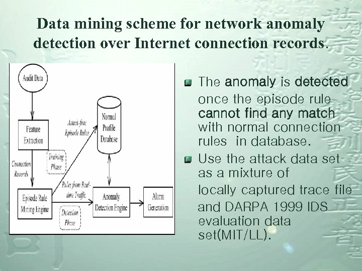 Data mining scheme for network anomaly detection over Internet connection records. The anomaly is