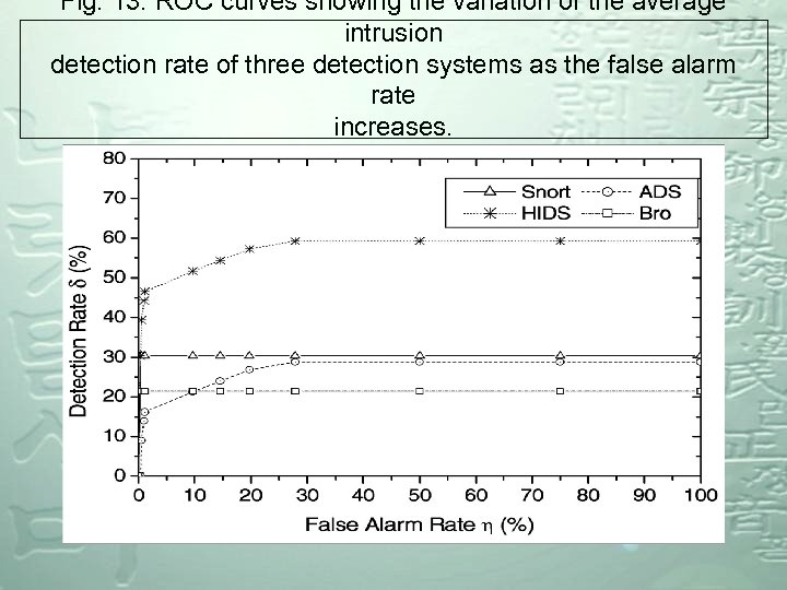 Fig. 13. ROC curves showing the variation of the average intrusion detection rate of