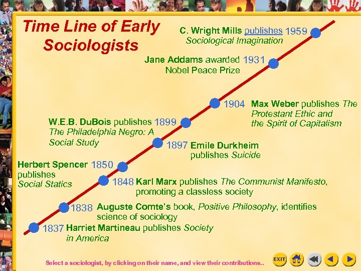 Time Line of Early Sociologists C. Wright Mills publishes 1959 Sociological Imagination Jane Addams