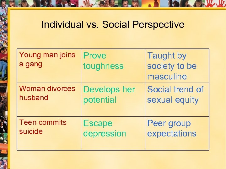Individual vs. Social Perspective Young man joins a gang Woman divorces husband Develops her