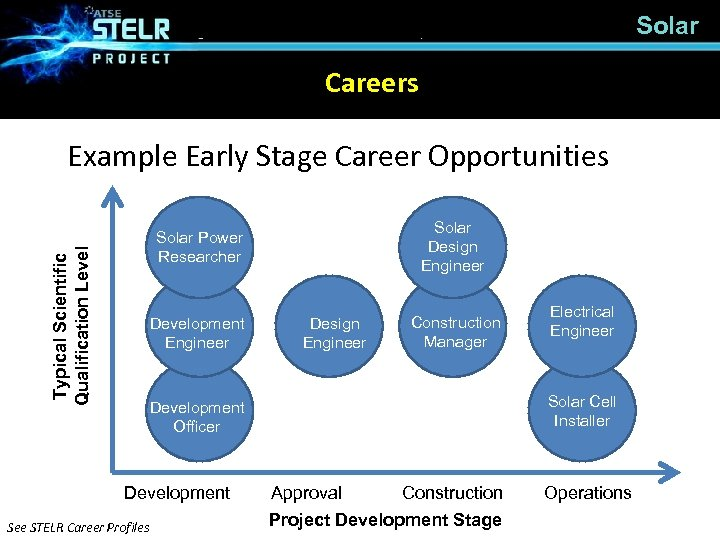 Solar Careers Example Early Stage Career Opportunities Solar Design Engineer Ecologists Development Engineer Design