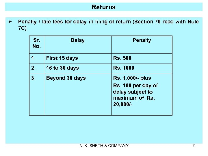 Returns Ø Penalty / late fees for delay in filing of return (Section 70