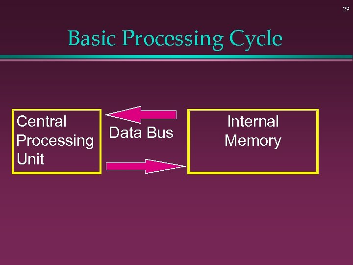29 Basic Processing Cycle Central Data Bus Processing Unit Internal Memory