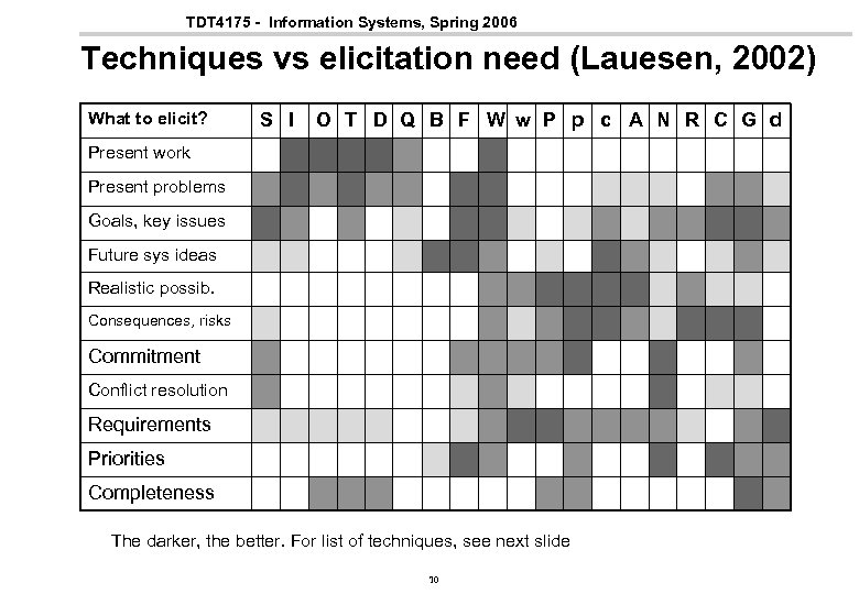 TDT 4175 - Information Systems, Spring 2006 Techniques vs elicitation need (Lauesen, 2002) What