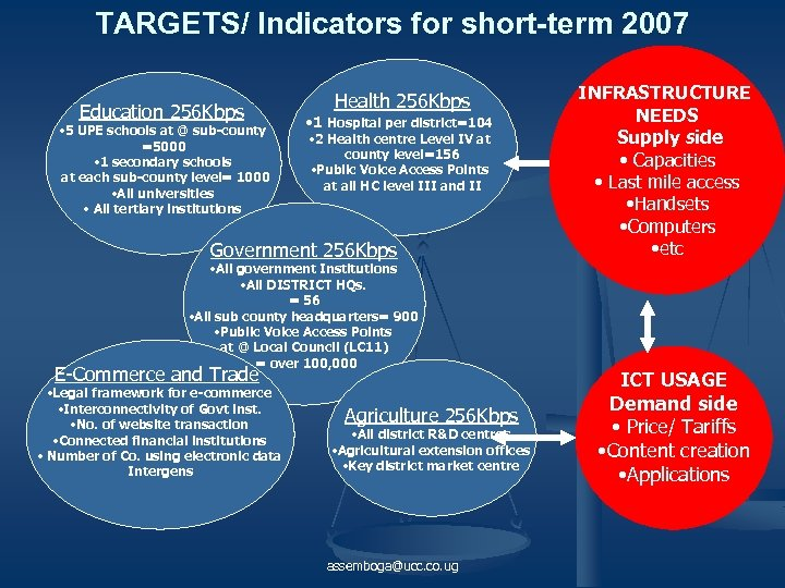 TARGETS/ Indicators for short-term 2007 Education 256 Kbps • 5 UPE schools at @