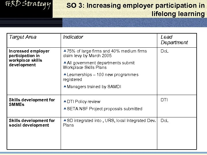 HRD Strategy SO 3: Increasing employer participation in lifelong learning Target Area Indicator Lead