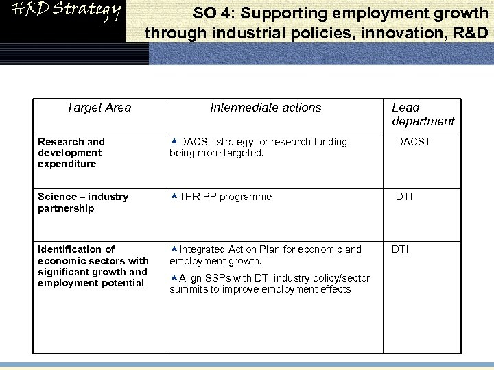 HRD Strategy SO 4: Supporting employment growth through industrial policies, innovation, R&D Target Area