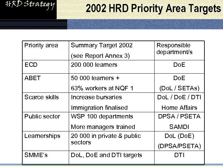 HRD Strategy 2002 HRD Priority Area Targets Priority area Summary Target 2002 ECD (see