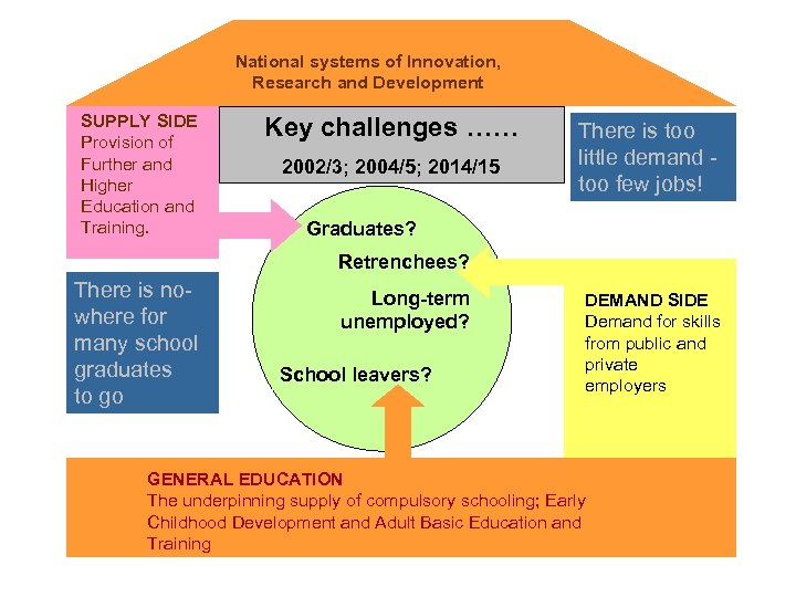 National systems of Innovation, Research and Development SUPPLY SIDE Provision of Further and Higher