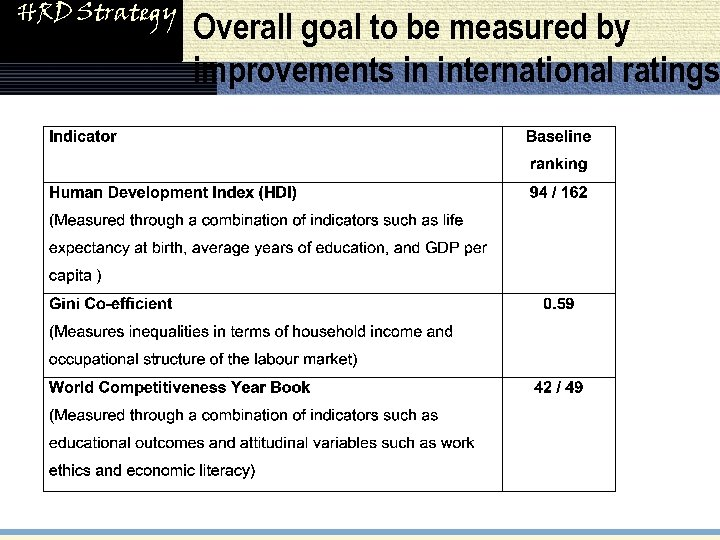 HRD Strategy Overall goal to be measured by improvements in international ratings