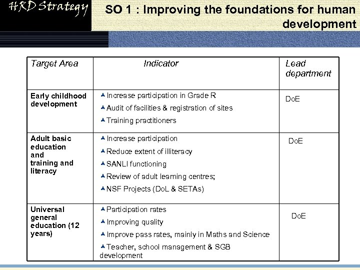 HRD Strategy Target Area Early childhood development SO 1 : Improving the foundations for