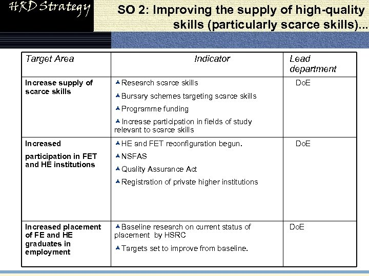 HRD Strategy SO 2: Improving the supply of high-quality skills (particularly scarce skills). .