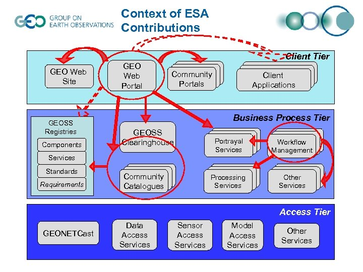 Context of ESA Contributions Client Tier GEO Web Site GEOSS Registries Components GEO Web