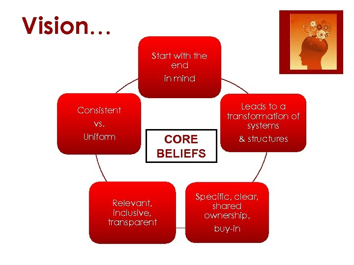Vision… Start with the end in mind Consistent vs. Uniform CORE BELIEFS Relevant, inclusive,