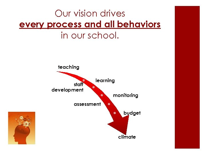 Our vision drives every process and all behaviors in our school. teaching staff development
