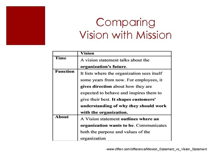 Comparing Vision with Mission -www. diffen. com/difference/Mission_Statement_vs_Vision_Statement