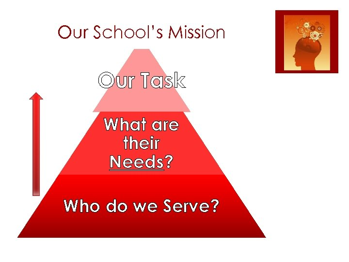Our School's Mission Our Task What are their Needs? Who do we Serve?