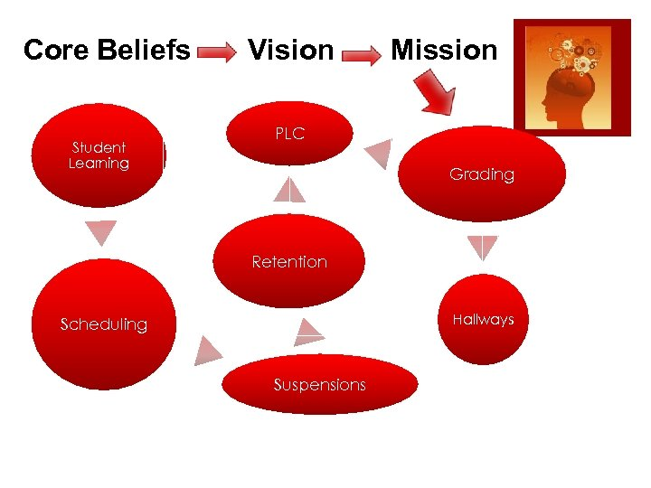 Core Beliefs Vision Mission Student Learning PLC Grading Retention Hallways Scheduling Suspensions