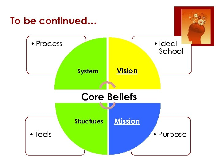 To be continued… • Process • Ideal School System Vision Core Beliefs Structures •