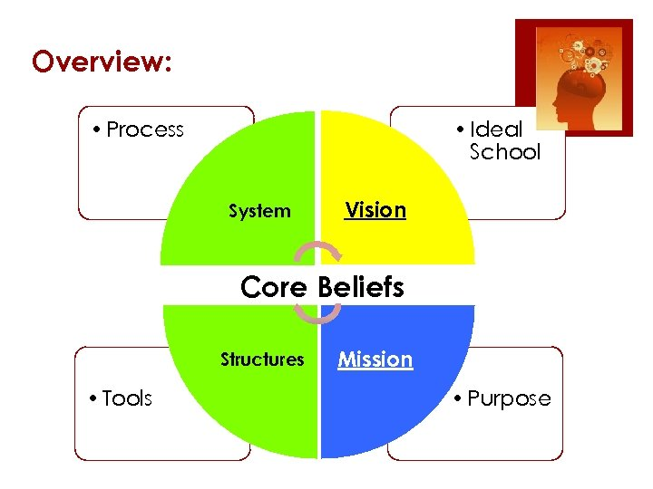 Overview: • Process • Ideal School System Vision Core Beliefs Structures • Tools Mission