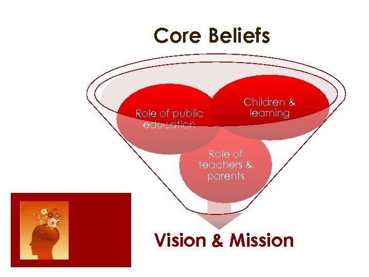 Core Beliefs Role of public education Children & learning Role of teachers & parents